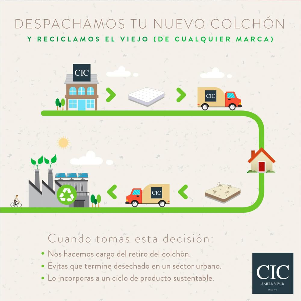 Cama Europea Cic Curve Premium / King image number 6.0