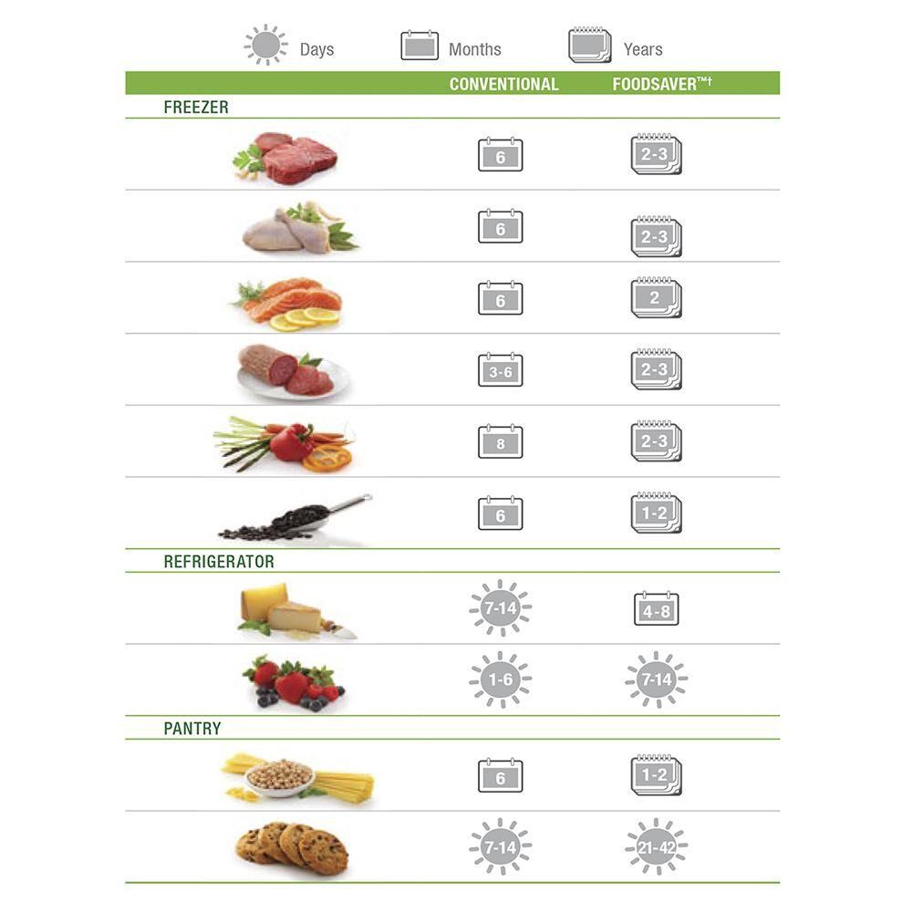 Rollos Foodsaver Rol28 image number 1.0